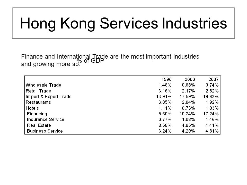 Hong Kong Services Industries % of GDP Finance and International Trade are the most important industries and growing more so.