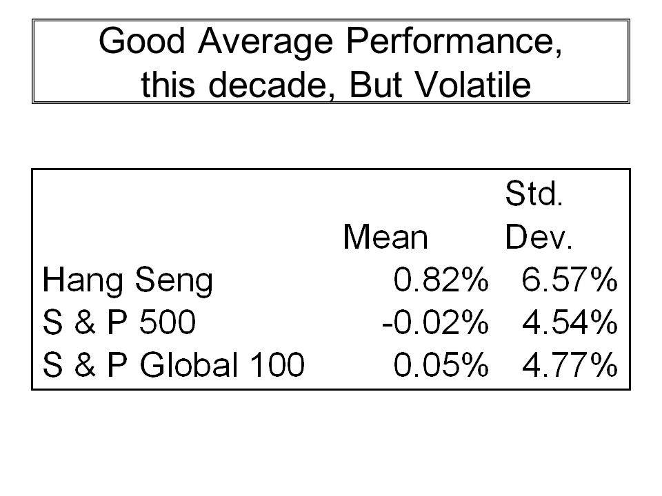 Good Average Performance, this decade, But Volatile