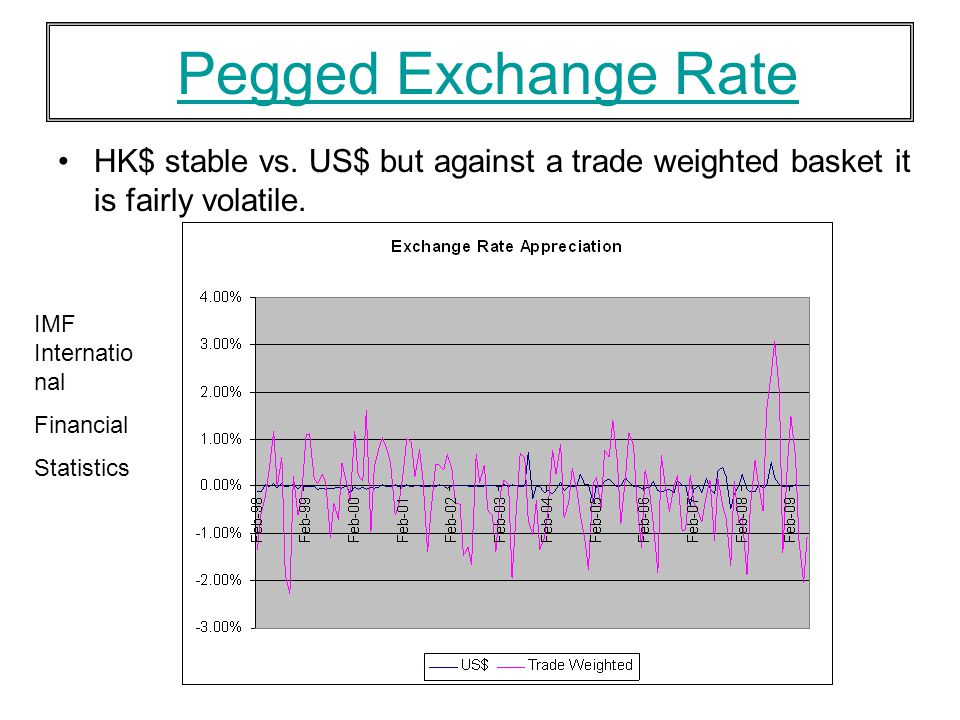 Pegged Exchange Rate HK$ stable vs. US$ but against a trade weighted basket it is fairly volatile. IMF Internatio nal Financial Statistics