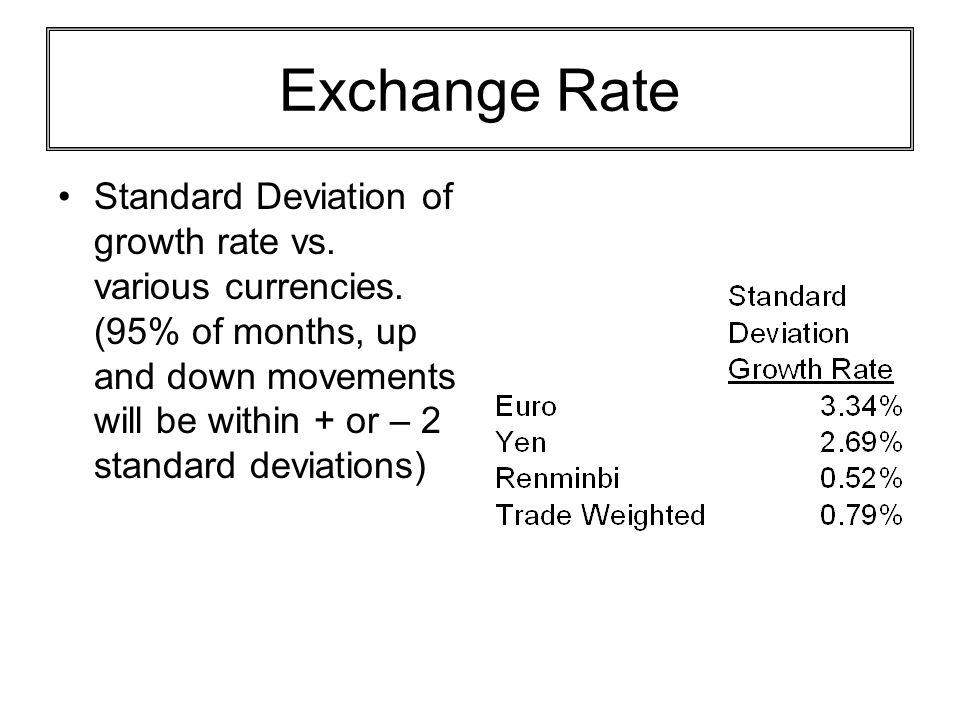 Exchange Rate Standard Deviation of growth rate vs. various currencies. (95% of months, up and down movements will be within + or – 2 standard deviati
