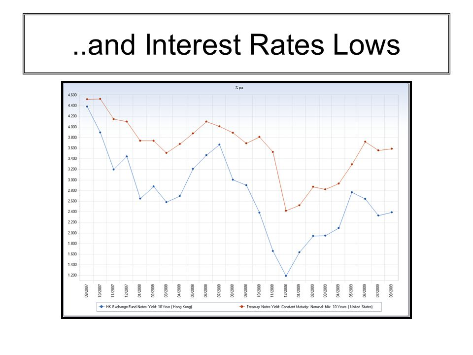 ..and Interest Rates Lows