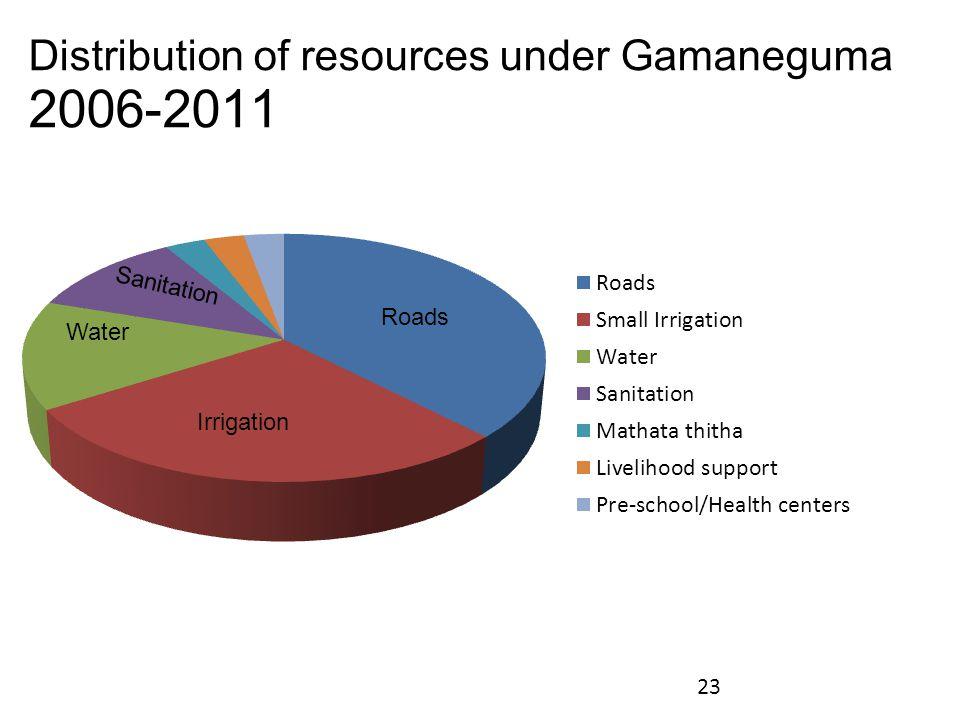 Distribution of resources under Gamaneguma 2006-2011 23 Water Sanitation