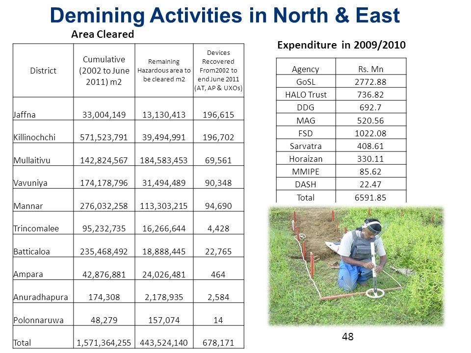 District Cumulative (2002 to June 2011) m2 Remaining Hazardous area to be cleared m2 Devices Recovered From2002 to end June 2011 (AT, AP & UXOs) Jaffna 33,004,149 13,130,413 196,615 Killinochchi 571,523,791 39,494,991 196,702 Mullaitivu 142,824,567 184,583,453 69,561 Vavuniya 174,178,796 31,494,489 90,348 Mannar 276,032,258 113,303,215 94,690 Trincomalee 95,232,735 16,266,644 4,428 Batticaloa 235,468,492 18,888,445 22,765 Ampara 42,876,881 24,026,481 464 Anuradhapura 174,308 2,178,935 2,584 Polonnaruwa 48,279 157,074 14 Total 1,571,364,255 443,524,140 678,171 AgencyRs.