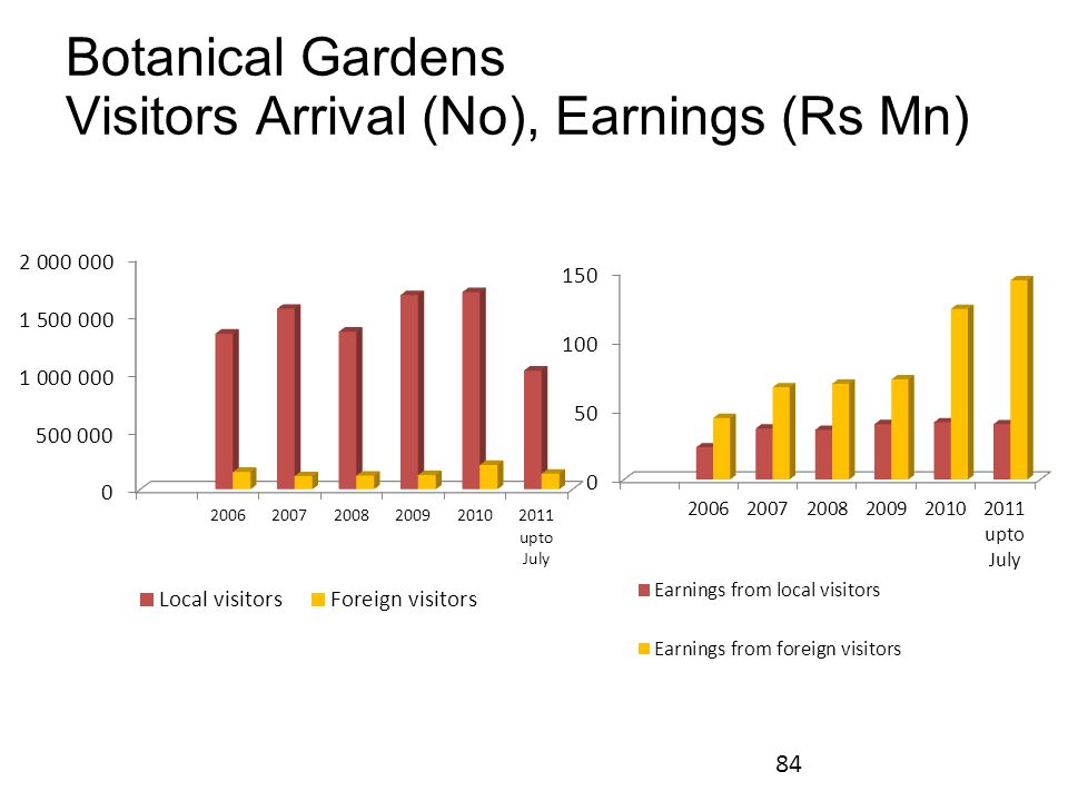 Botanical Gardens Visitors Arrival (No), Earnings (Rs Mn) 84
