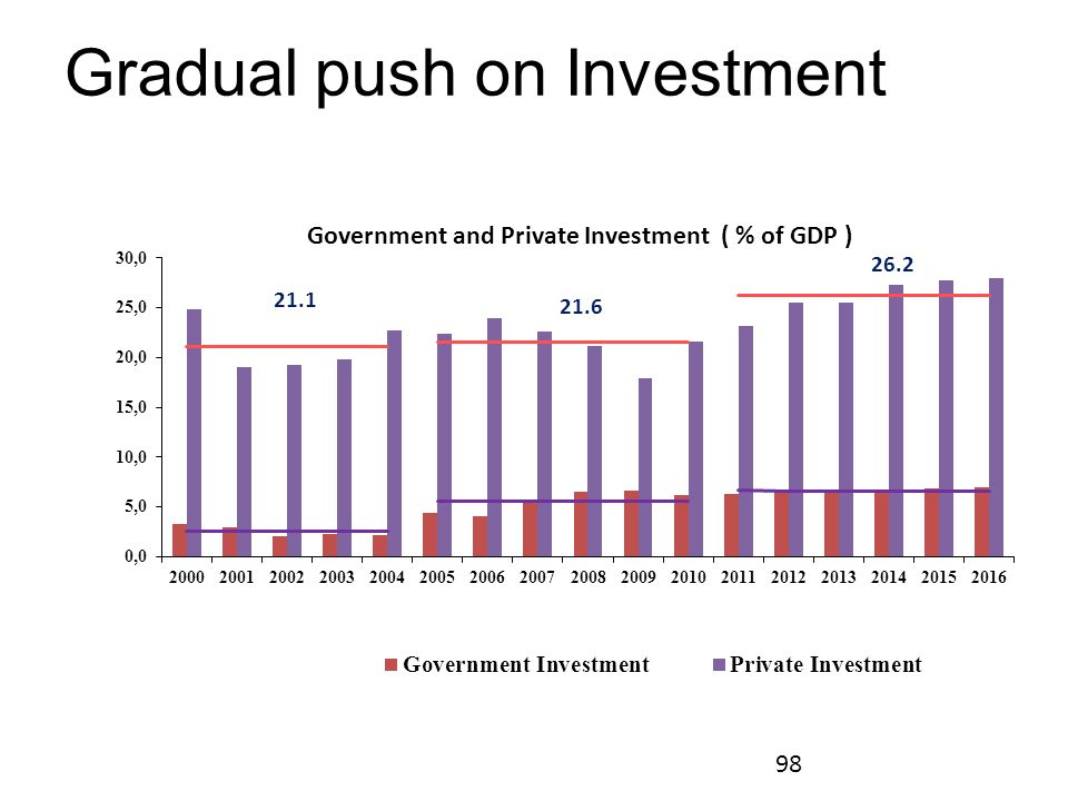 Gradual push on Investment 98