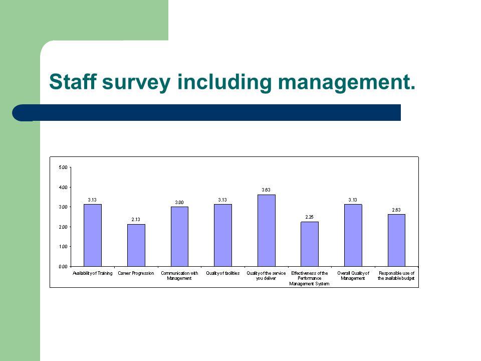 Staff survey including management.