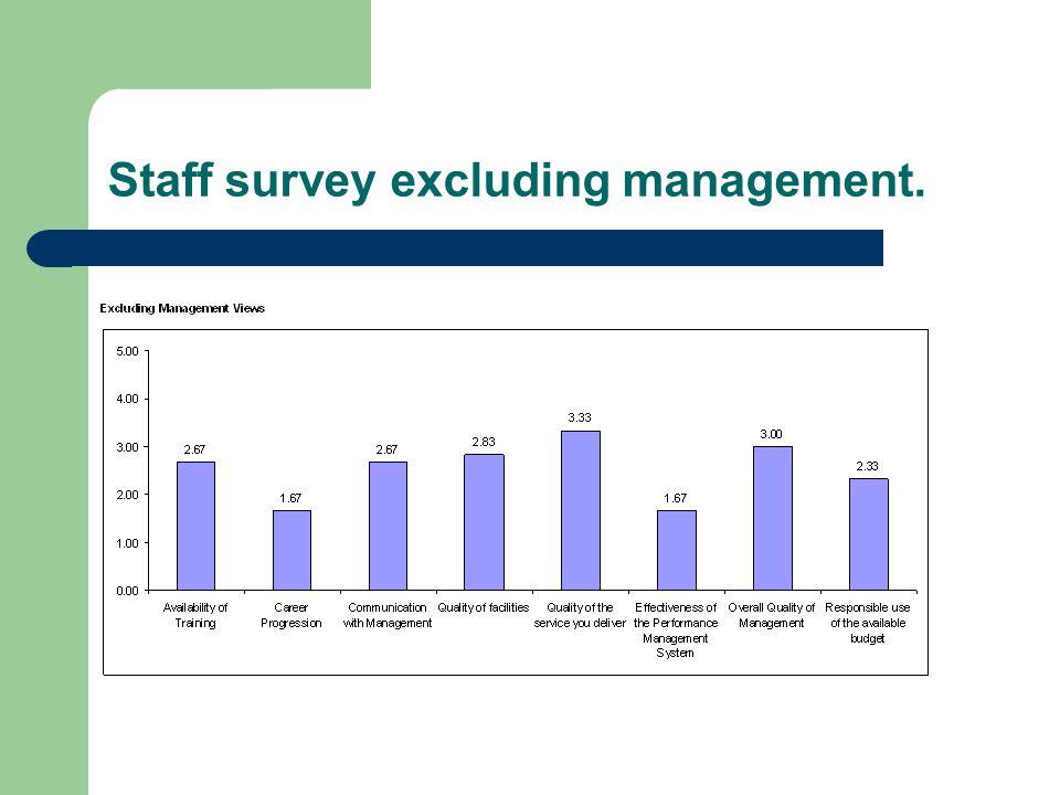 Staff survey excluding management.