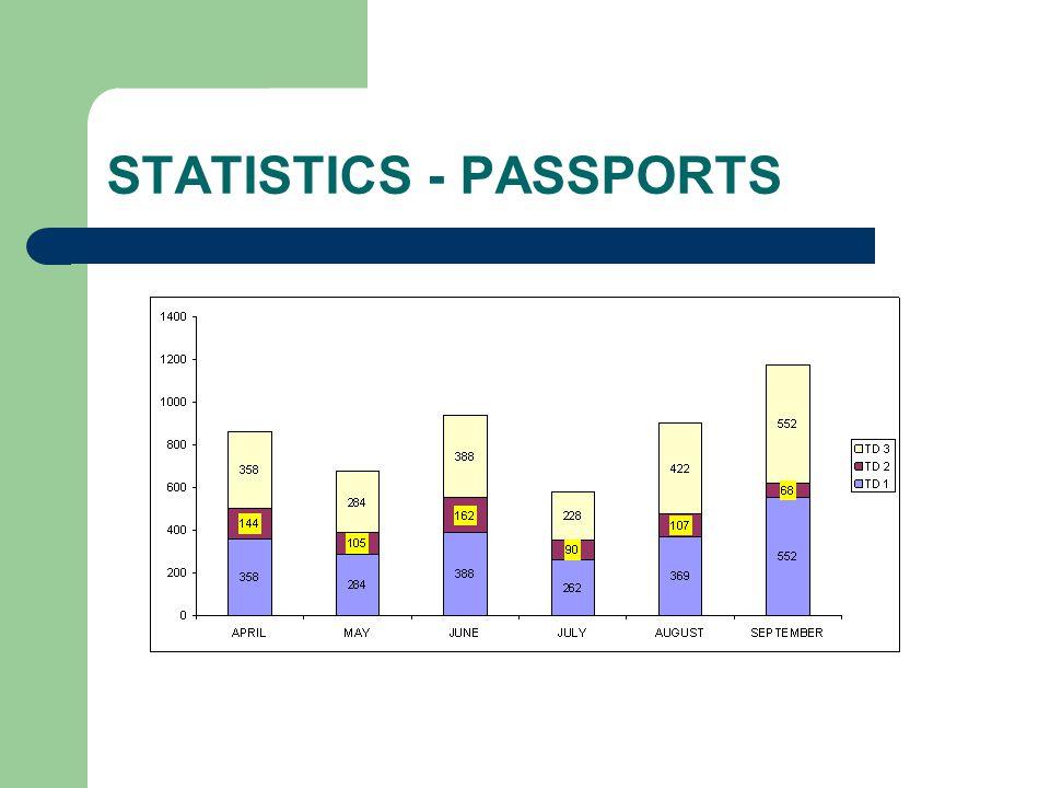 STATISTICS - PASSPORTS
