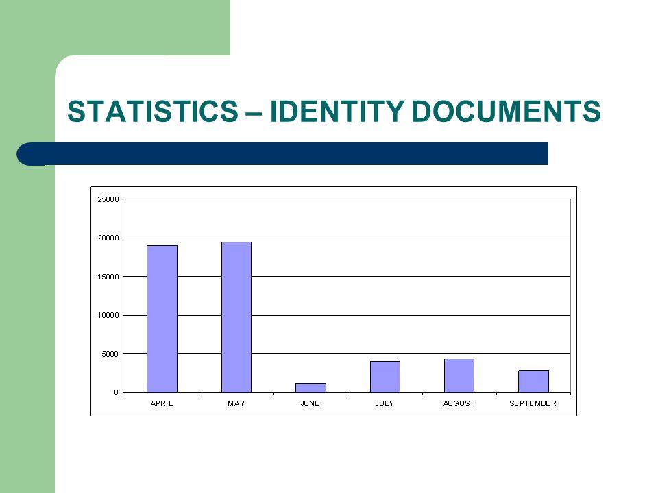 STATISTICS – IDENTITY DOCUMENTS