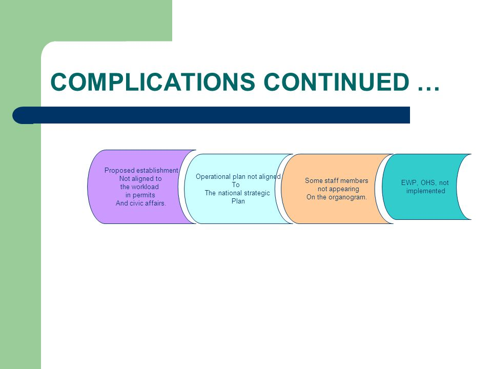 COMPLICATIONS CONTINUED … Proposed establishment Not aligned to the workload in permits And civic affairs. Operational plan not aligned To The nationa