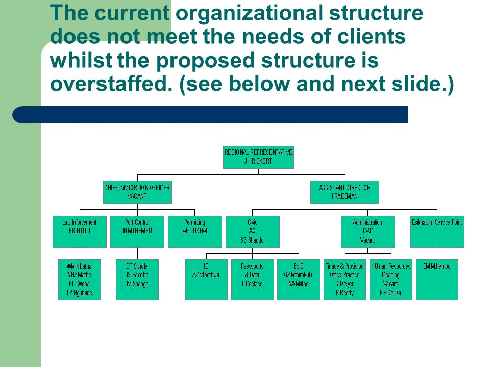 The current organizational structure does not meet the needs of clients whilst the proposed structure is overstaffed. (see below and next slide.)