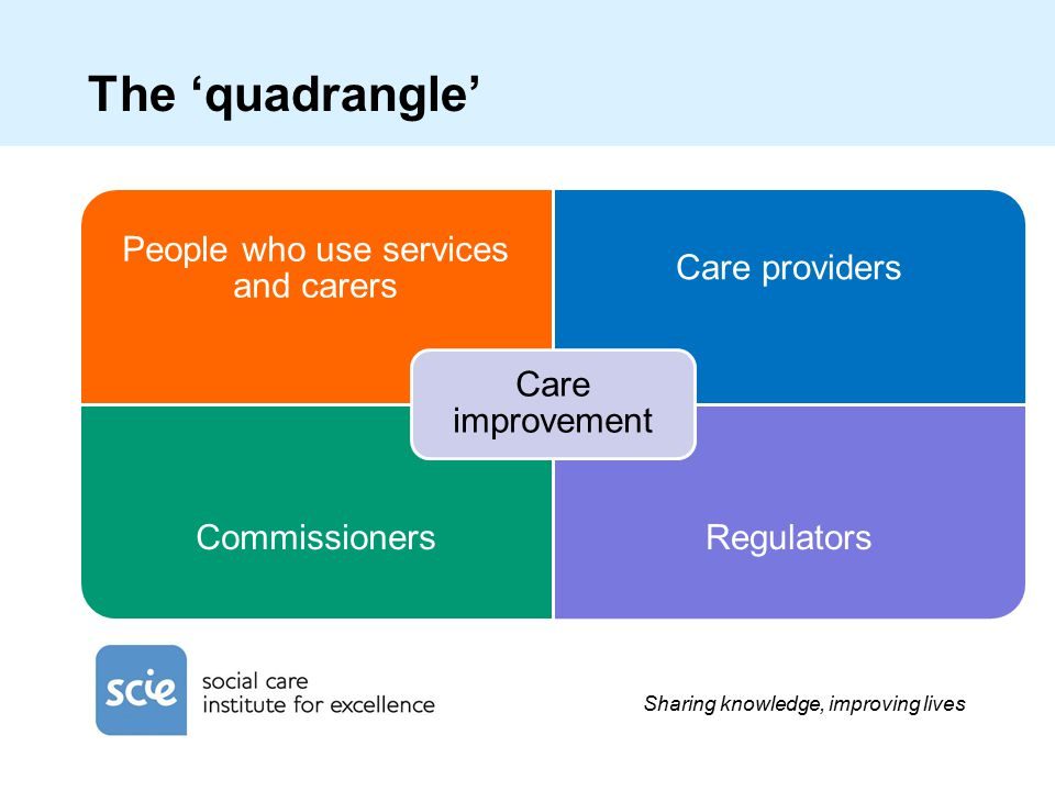 Sharing knowledge, improving lives The 'quadrangle' People who use services and carers Care providers CommissionersRegulators Care improvement