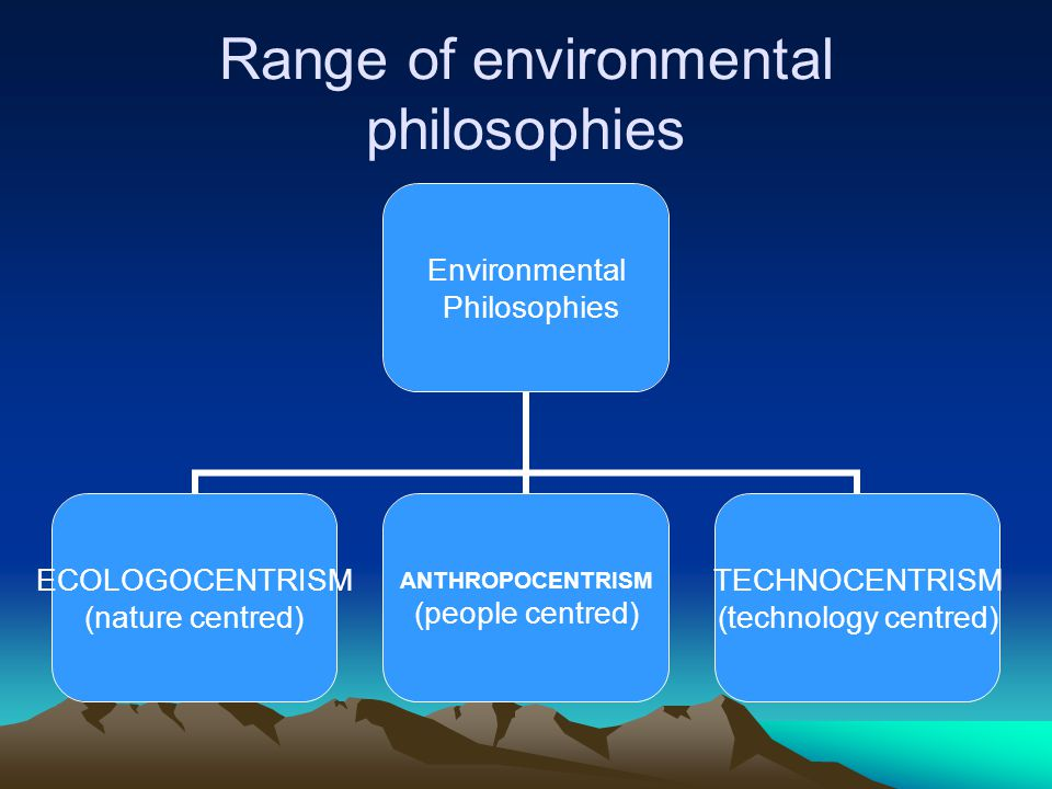 Range of environmental philosophies Environmental Philosophies ECOLOGOCENTRISM (nature centred) ANTHROPOCENTRISM (people centred) TECHNOCENTRISM (tech