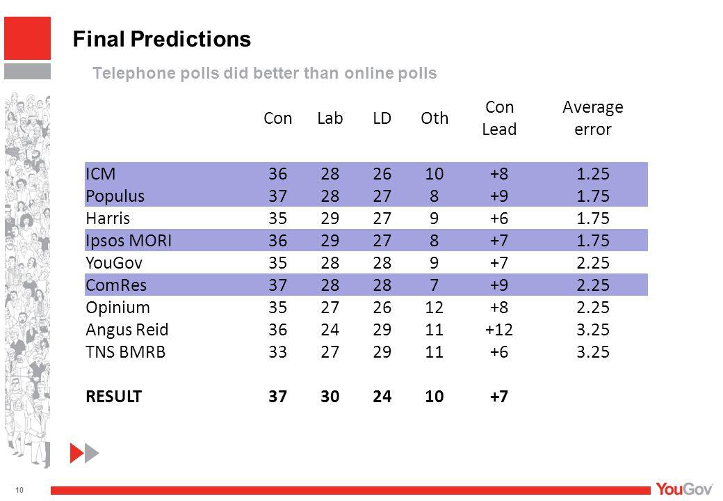 ConLabLDOth Con Lead Average error ICM 36282610 +81.25 Populus 3728278 +91.75 Harris 3529279 +61.75 Ipsos MORI 3629278 +71.75 YouGov 3528 9 +72.25 ComRes 3728 7 +92.25 Opinium 35272612 +82.25 Angus Reid 36242911 +123.25 TNS BMRB 33272911 +63.25 RESULT 37302410 +7 Final Predictions Telephone polls did better than online polls 10