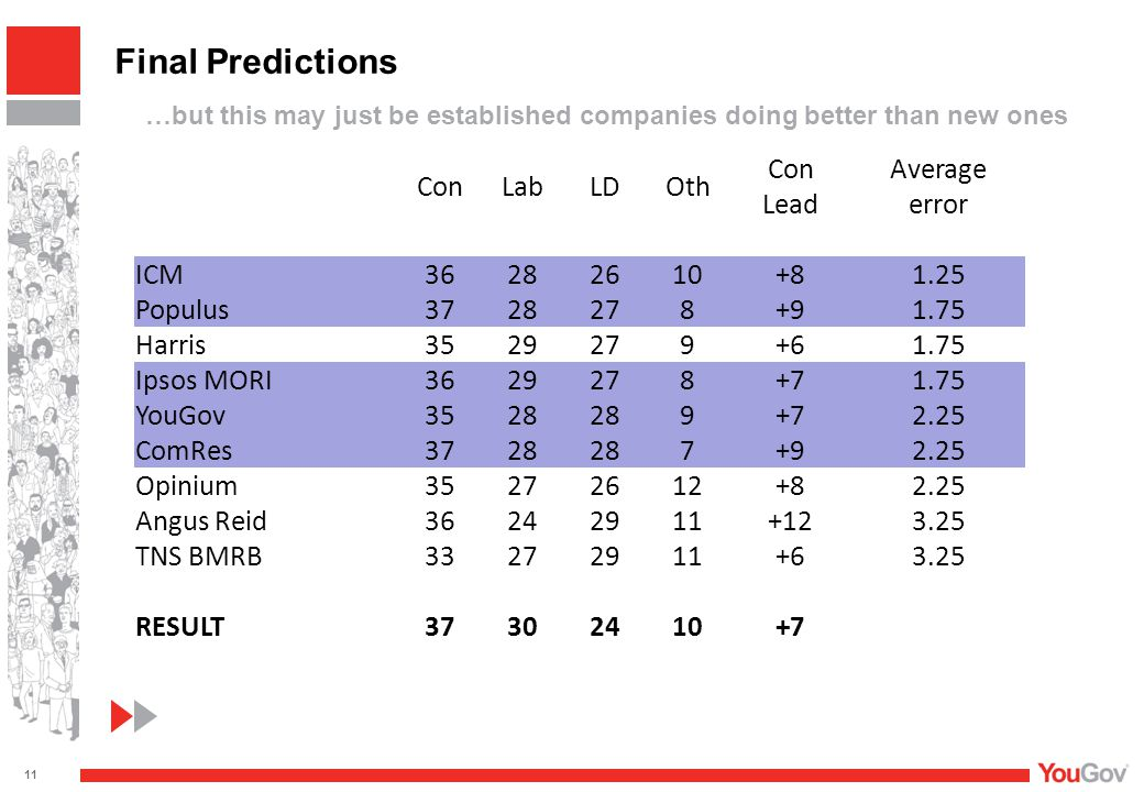 ConLabLDOth Con Lead Average error ICM 36282610 +81.25 Populus 3728278 +91.75 Harris 3529279 +61.75 Ipsos MORI 3629278 +71.75 YouGov 3528 9 +72.25 ComRes 3728 7 +92.25 Opinium 35272612 +82.25 Angus Reid 36242911 +123.25 TNS BMRB 33272911 +63.25 RESULT 37302410 +7 Final Predictions …but this may just be established companies doing better than new ones 11