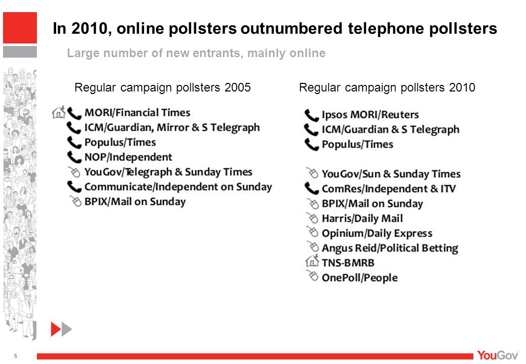 In 2010, online pollsters outnumbered telephone pollsters Large number of new entrants, mainly online 5 Regular campaign pollsters 2005Regular campaign pollsters 2010
