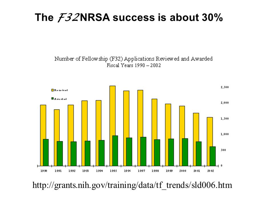The F32 NRSA success is about 30% http://grants.nih.gov/training/data/tf_trends/sld006.htm