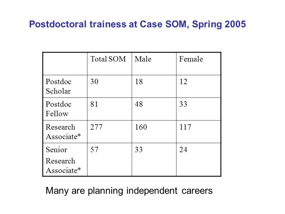 Postdoctoral trainess at Case SOM, Spring 2005 Total SOMMaleFemale Postdoc Scholar 301812 Postdoc Fellow 814833 Research Associate* 277160117 Senior Research Associate* 573324 Many are planning independent careers