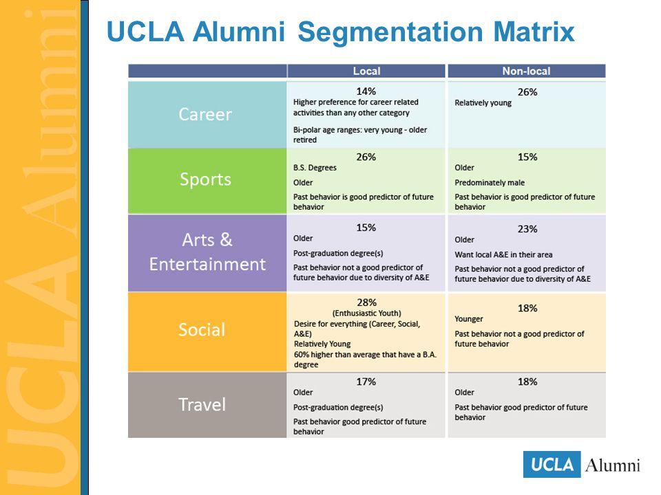 UCLA Alumni Segmentation Matrix