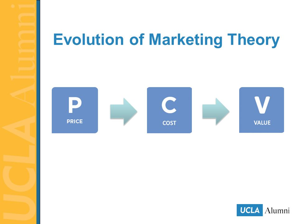 Evolution of Marketing Theory