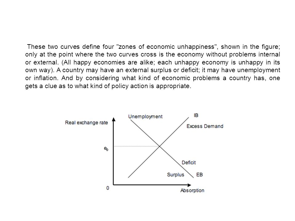 These two curves define four zones of economic unhappiness , shown in the figure; only at the point where the two curves cross is the economy without problems internal or external.