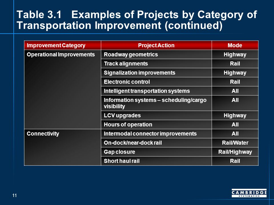 11 Table 3.1Examples of Projects by Category of Transportation Improvement (continued) Improvement CategoryProject ActionMode Operational ImprovementsRoadway geometricsHighway Track alignmentsRail Signalization improvementsHighway Electronic controlRail Intelligent transportation systemsAll Information systems – scheduling/cargo visibility All LCV upgradesHighway Hours of operationAll ConnectivityIntermodal connector improvementsAll On-dock/near-dock railRail/Water Gap closureRail/Highway Short haul railRail