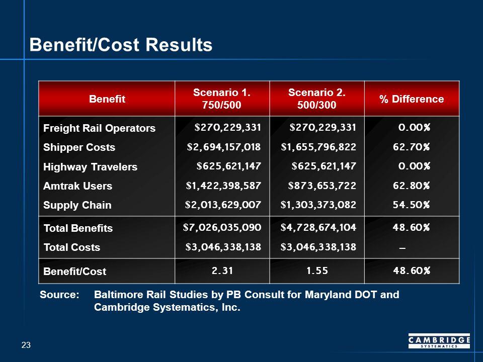 23 Benefit/Cost Results Benefit Scenario 1. 750/500 Scenario 2.