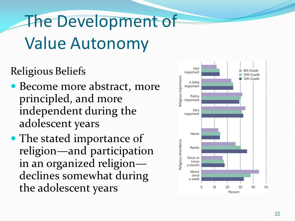 The Development of Value Autonomy Religious Beliefs Become more abstract, more principled, and more independent during the adolescent years The stated importance of religion—and participation in an organized religion— declines somewhat during the adolescent years 22