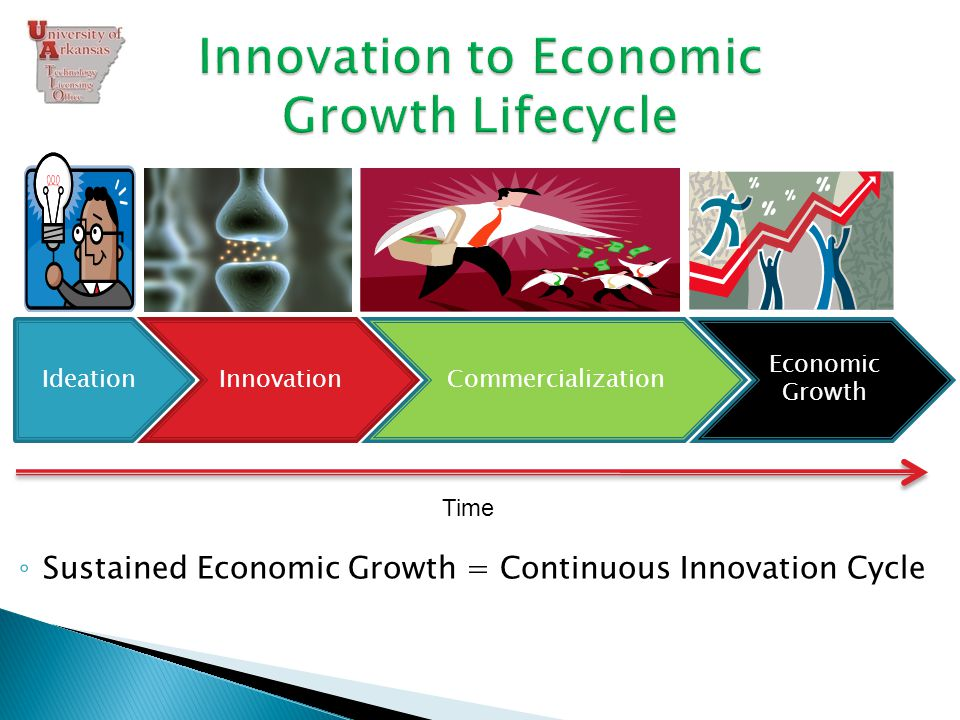 IdeationInnovationCommercialization Economic Growth Time ◦ Sustained Economic Growth = Continuous Innovation Cycle