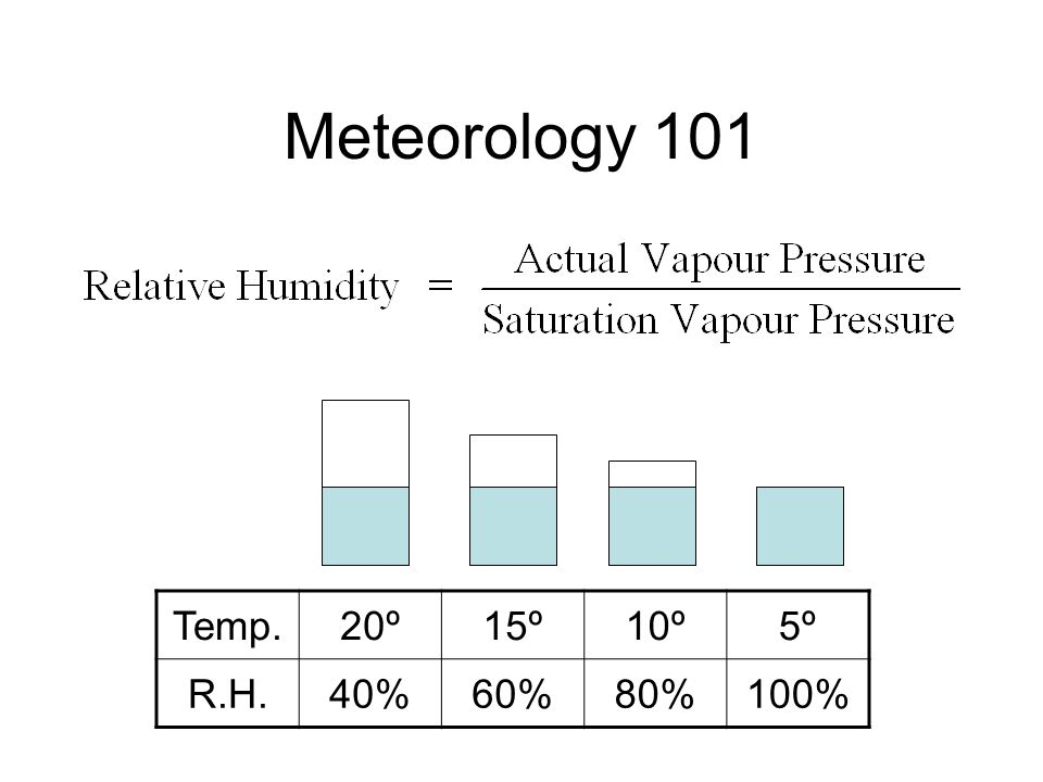 Temp.20º15º10º5º R.H.40%60%80%100% Meteorology 101 At 100% humidity, the temperature has reached the dewpoint