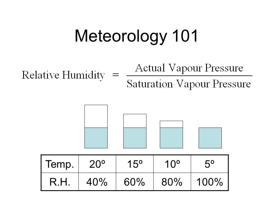 Meteorology 101 Temp.20º15º10º5º R.H.40%60%80%100%