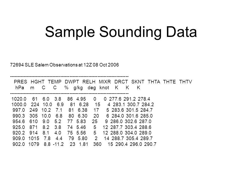 Sample Sounding Data 72694 SLE Salem Observations at 12Z 08 Oct 2006 ----------------------------------------------------------------------------- PRES HGHT TEMP DWPT RELH MIXR DRCT SKNT THTA THTE THTV hPa m C C % g/kg deg knot K K K ----------------------------------------------------------------------------- 1020.0 61 6.0 3.8 86 4.95 0 0 277.6 291.2 278.4 1000.0 224 10.0 6.9 81 6.28 15 4 283.1 300.7 284.2 997.0 249 10.2 7.1 81 6.38 17 5 283.6 301.5 284.7 990.3 305 10.0 6.8 80 6.30 20 6 284.0 301.6 285.0 954.6 610 9.0 5.2 77 5.83 25 9 286.0 302.6 287.0 925.0 871 8.2 3.8 74 5.46 5 12 287.7 303.4 288.6 920.2 914 8.1 4.0 75 5.56 5 12 288.0 304.0 289.0 909.0 1015 7.8 4.4 79 5.80 2 14 288.7 305.4 289.7 902.0 1079 8.8 -11.2 23 1.81 360 15 290.4 296.0 290.7