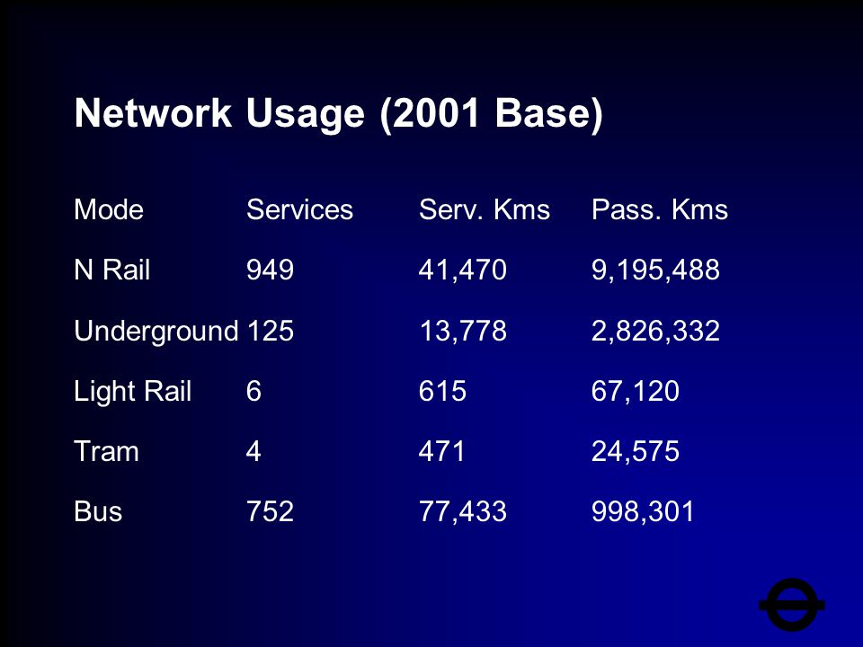 Network Usage (2001 Base) ModeServicesServ. KmsPass.