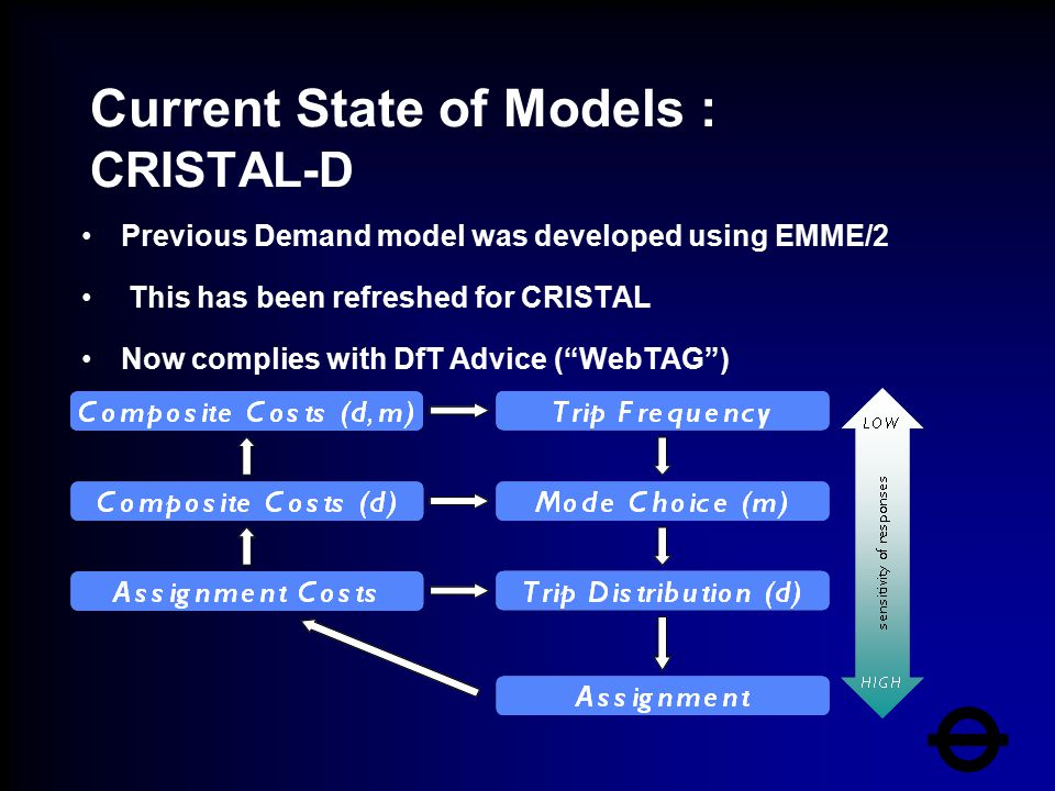 Current State of Models : CRISTAL-D Previous Demand model was developed using EMME/2 This has been refreshed for CRISTAL Now complies with DfT Advice ( WebTAG )