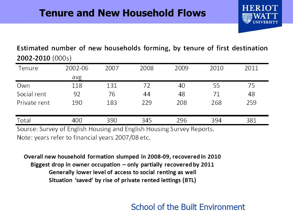 School of the Built Environment Tenure and New Household Flows Overall new household formation slumped in 2008-09, recovered in 2010 Biggest drop in owner occupation – only partially recovered by 2011 Generally lower level of access to social renting as well Situation 'saved' by rise of private rented lettings (BTL)