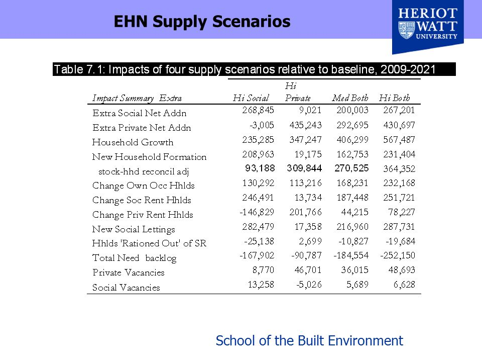 School of the Built Environment EHN Supply Scenarios
