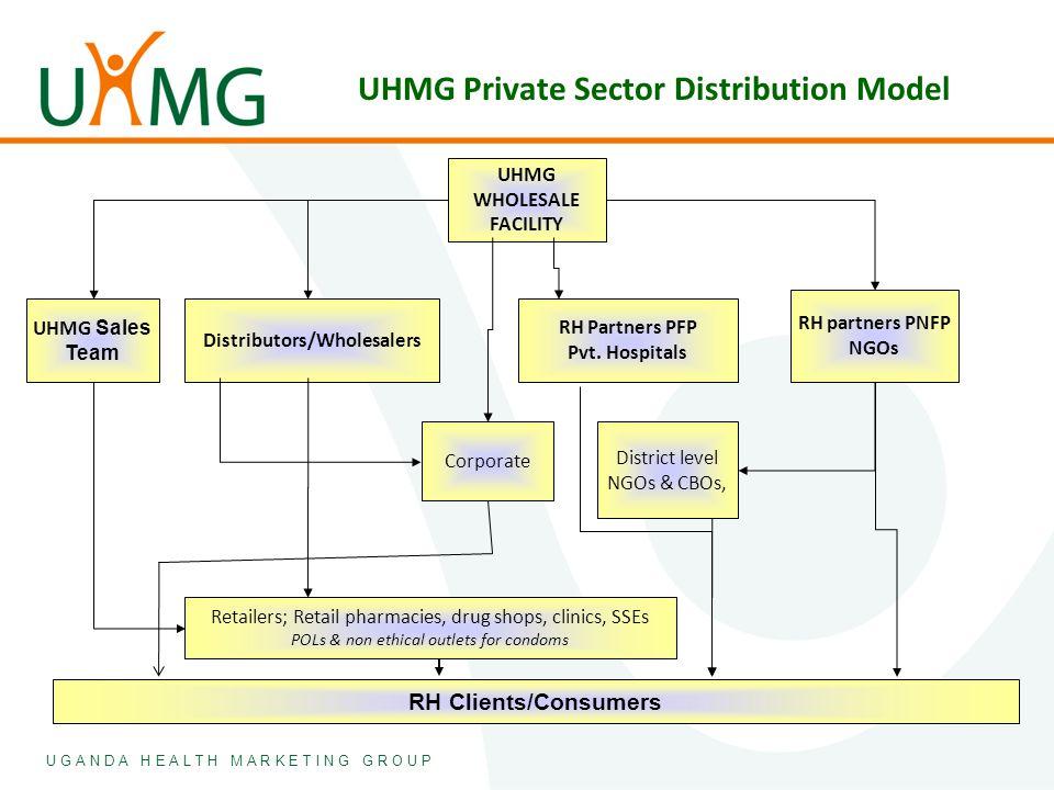 U G A N D A H E A L T H M A R K E T I N G G R O U P UHMG Private Sector Distribution Model UHMG WHOLESALE FACILITY RH Partners PFP Pvt. Hospitals RH p