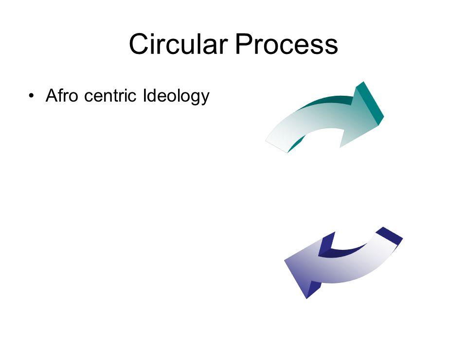 Circular Process Afro centric Ideology