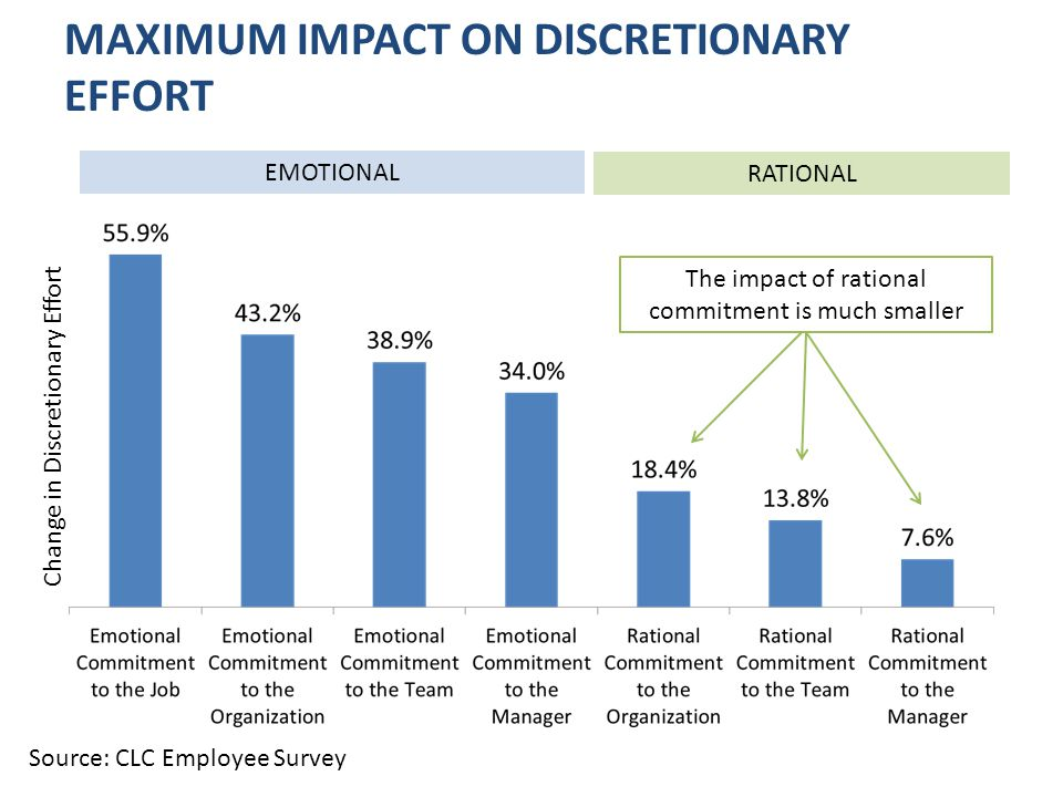 MAXIMUM IMPACT ON DISCRETIONARY EFFORT Change in Discretionary Effort EMOTIONAL RATIONAL Source: CLC Employee Survey The impact of rational commitment is much smaller