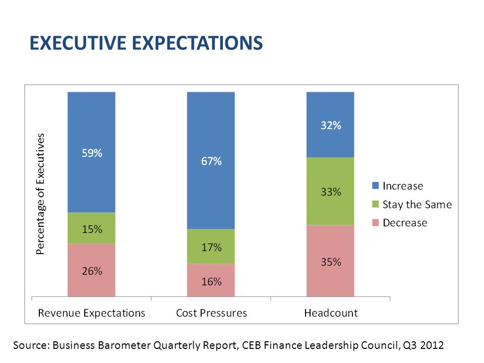 EXECUTIVE EXPECTATIONS Percentage of Executives Source: Business Barometer Quarterly Report, CEB Finance Leadership Council, Q3 2012
