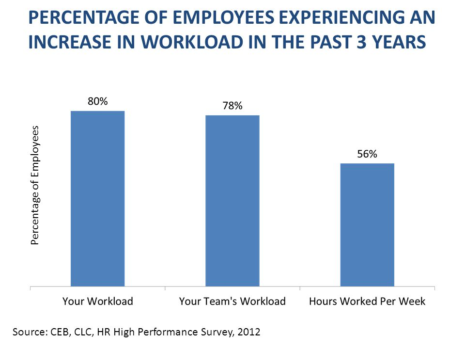 PERCENTAGE OF EMPLOYEES EXPERIENCING AN INCREASE IN WORKLOAD IN THE PAST 3 YEARS Percentage of Employees Source: CEB, CLC, HR High Performance Survey, 2012