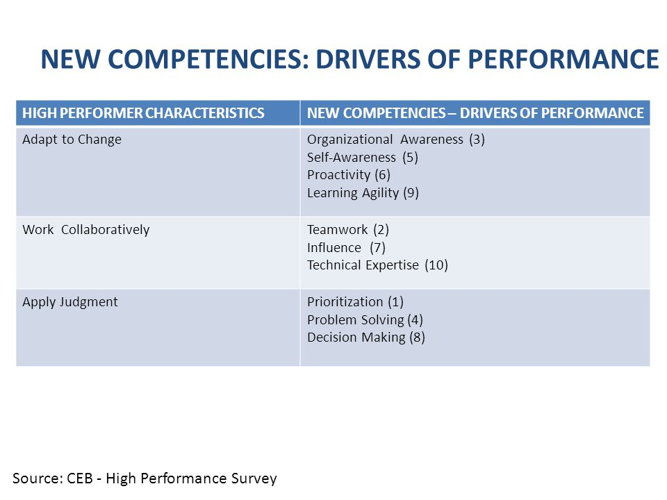 HIGH PERFORMER CHARACTERISTICSNEW COMPETENCIES – DRIVERS OF PERFORMANCE Adapt to ChangeOrganizational Awareness (3) Self-Awareness (5) Proactivity (6) Learning Agility (9) Work CollaborativelyTeamwork (2) Influence (7) Technical Expertise (10) Apply JudgmentPrioritization (1) Problem Solving (4) Decision Making (8) NEW COMPETENCIES: DRIVERS OF PERFORMANCE Source: CEB - High Performance Survey