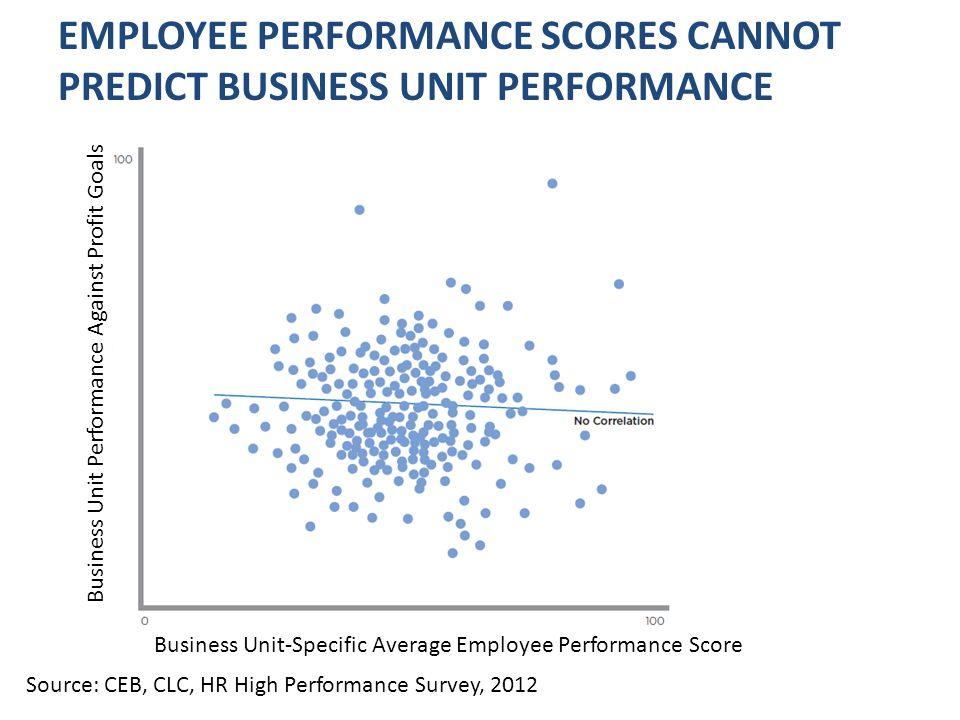 EMPLOYEE PERFORMANCE SCORES CANNOT PREDICT BUSINESS UNIT PERFORMANCE Source: CEB, CLC, HR High Performance Survey, 2012 Business Unit-Specific Average Employee Performance Score Business Unit Performance Against Profit Goals