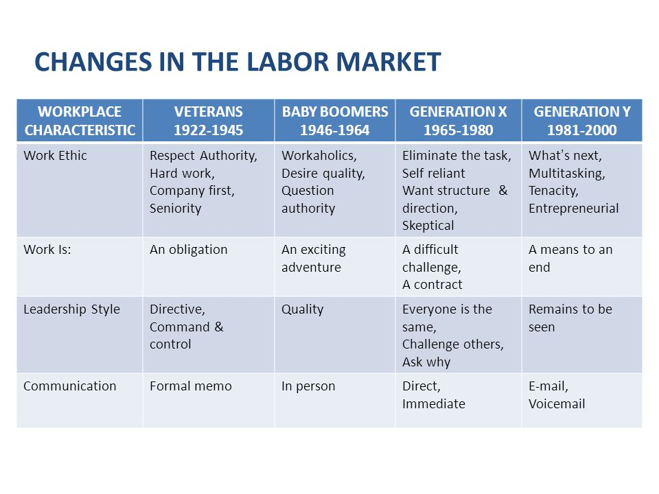 CHANGES IN THE LABOR MARKET WORKPLACE CHARACTERISTIC VETERANS 1922-1945 BABY BOOMERS 1946-1964 GENERATION X 1965-1980 GENERATION Y 1981-2000 Rewards & Feedback No news is good news.