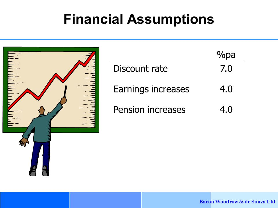 Bacon Woodrow & de Souza Ltd Financial Assumptions %pa Discount rate7.0 Earnings increases4.0 Pension increases4.0