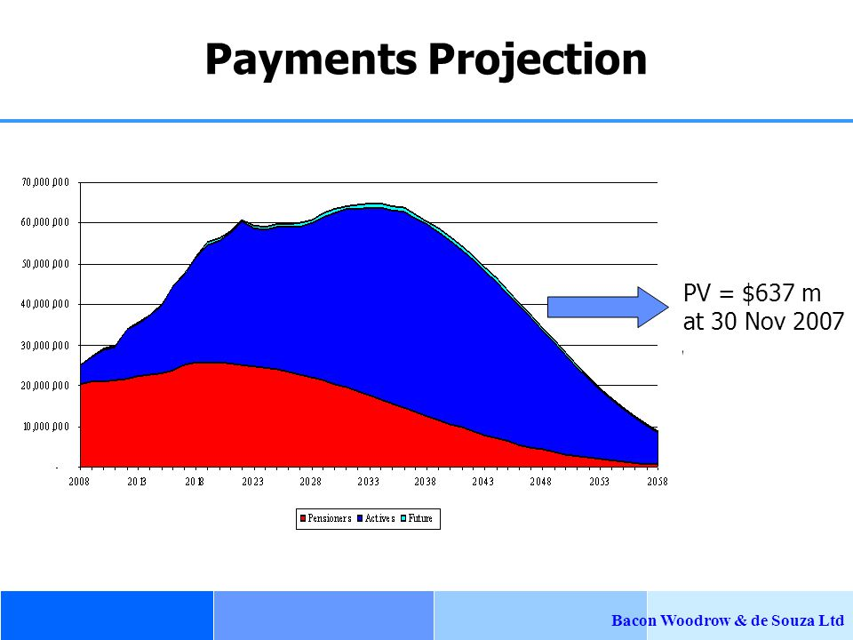 Bacon Woodrow & de Souza Ltd Payments Projection PV = $637 m at 30 Nov 2007 discounting