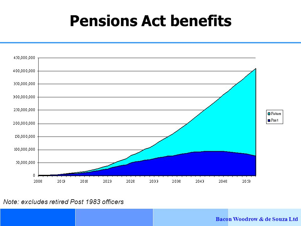 Bacon Woodrow & de Souza Ltd Post 1983 Pensions Act Benefits  Present value of past service liabilities is $377 million  Future accrual cost of 25.6% of salaries (~$27.7 million next year) Could costs be managed by modifying benefits?