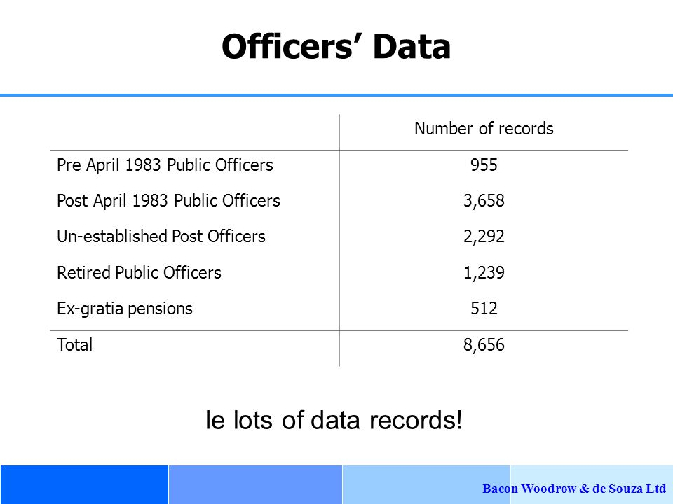 Bacon Woodrow & de Souza Ltd Officers' Data Number of records Pre April 1983 Public Officers955 Post April 1983 Public Officers3,658 Un-established Post Officers2,292 Retired Public Officers1,239 Ex-gratia pensions512 Total8,656 Ie lots of data records!