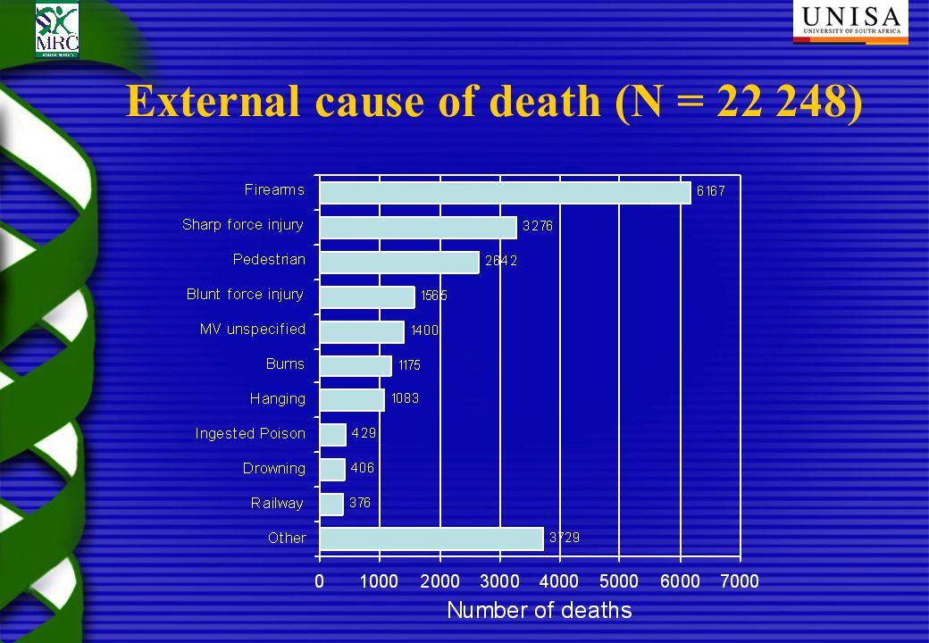 External cause of death (N = 22 248)