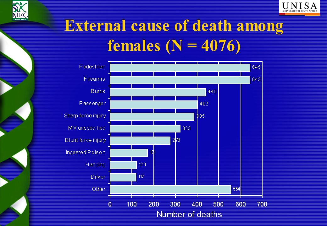External cause of death among females (N = 4076)